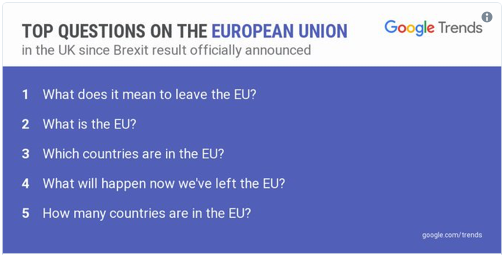 Top Brexit Searches